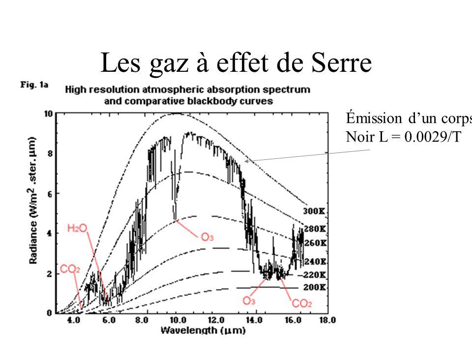 Les gaz à effet de Serre Émission d'un corps Noir L = 0.0029/T
