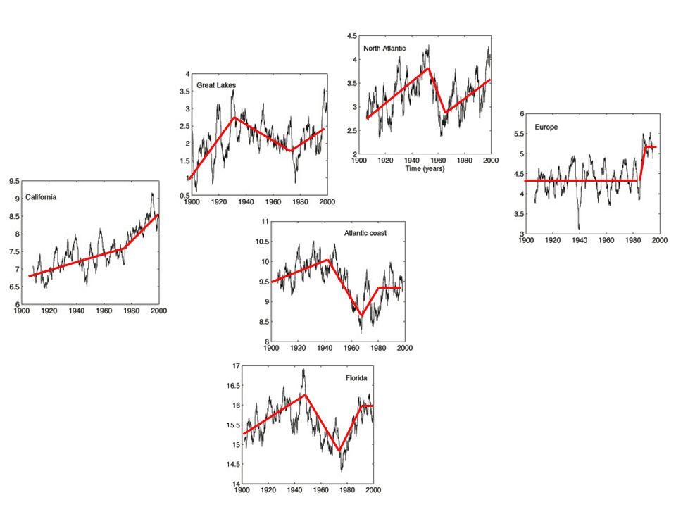 Variabilité régionale (moyennes sur 3 ans)