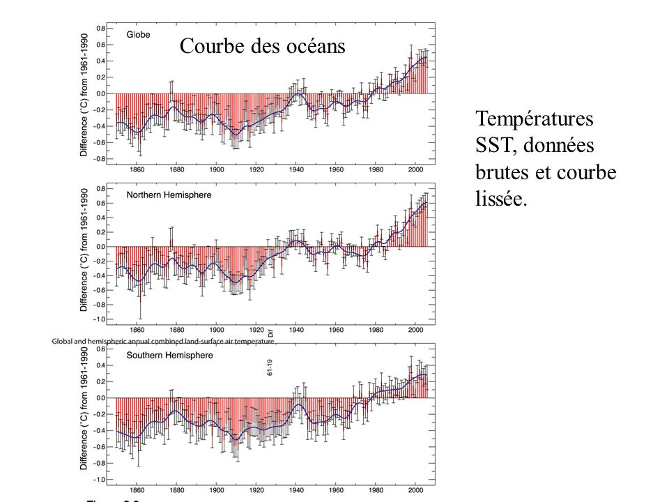 Courbe des océans Températures SST, données brutes et courbe lissée.