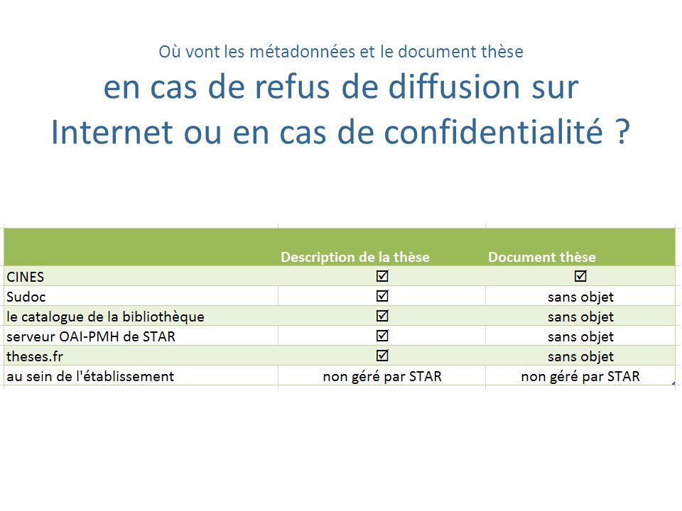 Où vont les métadonnées et le document thèse en cas de refus de diffusion sur Internet ou en cas de confidentialité