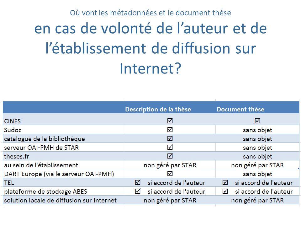 Où vont les métadonnées et le document thèse en cas de volonté de l'auteur et de l'établissement de diffusion sur Internet