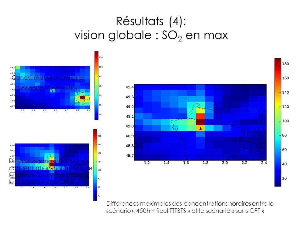Résultats (4): vision globale : SO2 en max