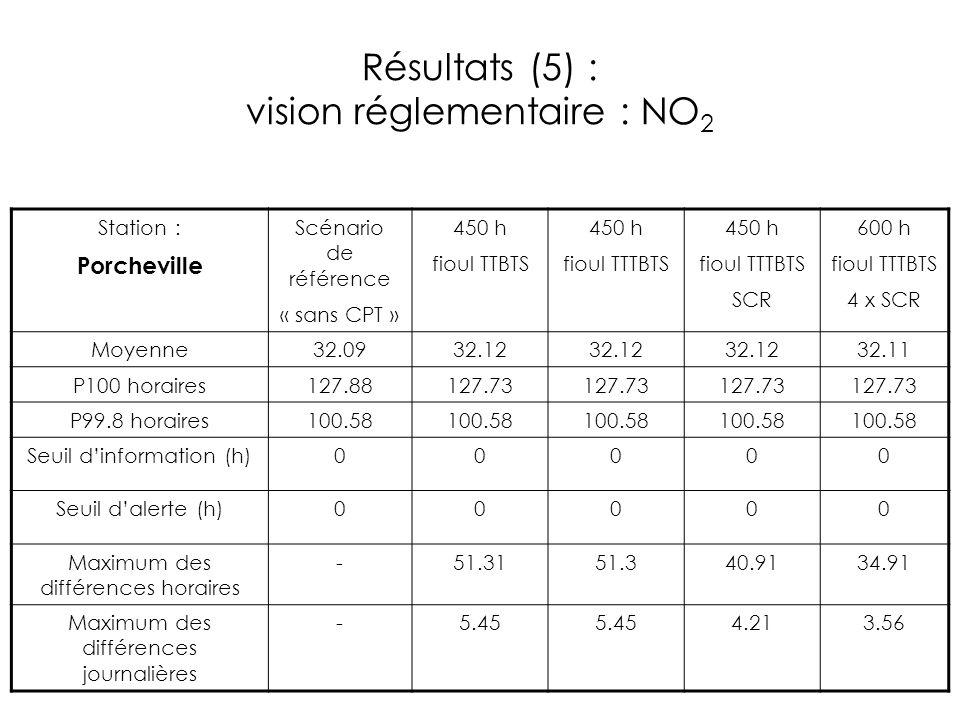 Résultats (5) : vision réglementaire : NO2