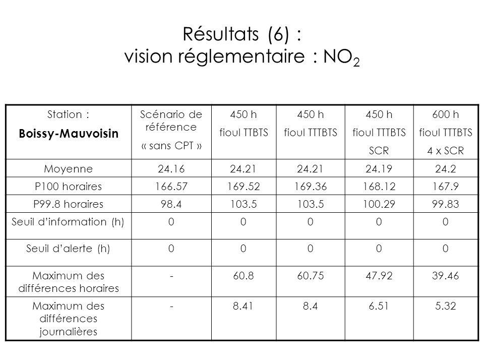 Résultats (6) : vision réglementaire : NO2