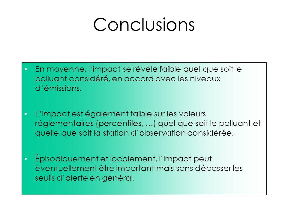 Conclusions En moyenne, l'impact se révèle faible quel que soit le polluant considéré, en accord avec les niveaux d'émissions.