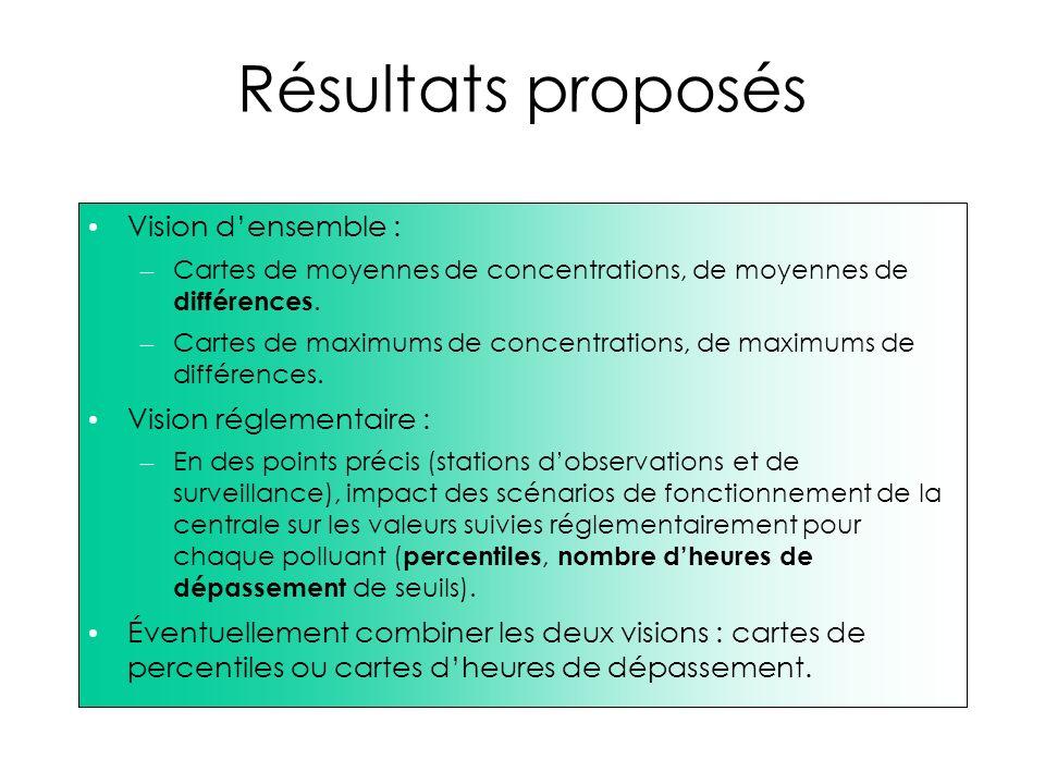 Résultats proposés Vision d'ensemble : Vision réglementaire :