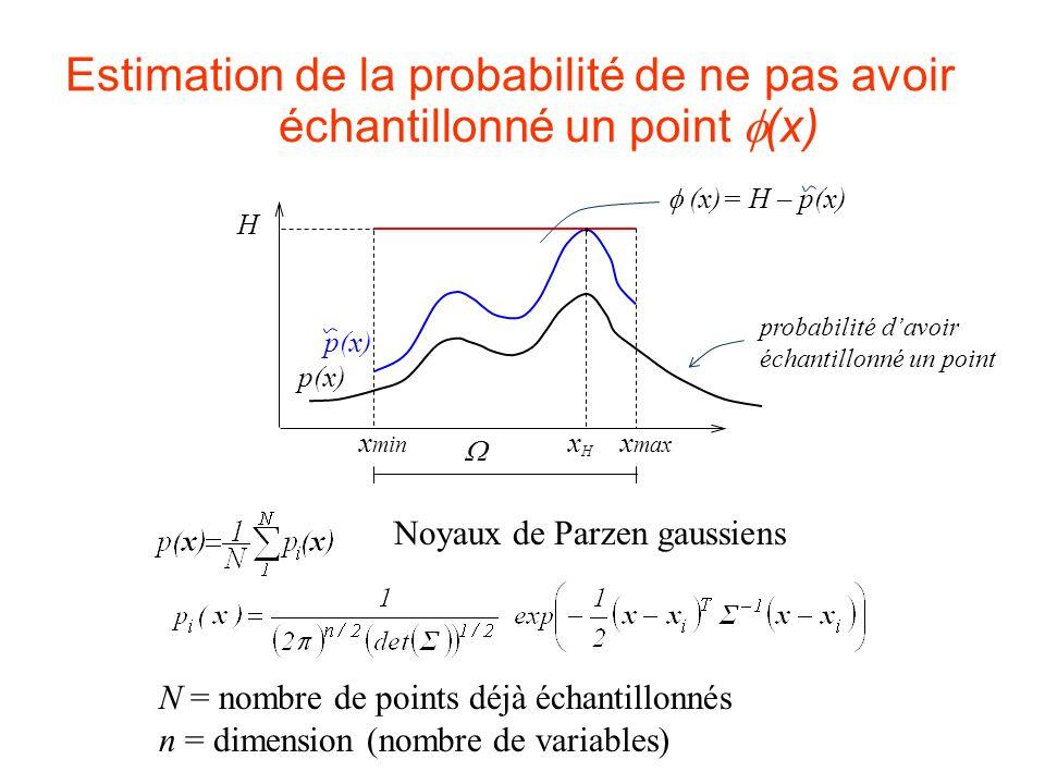 Estimation de la probabilité de ne pas avoir échantillonné un point f(x)