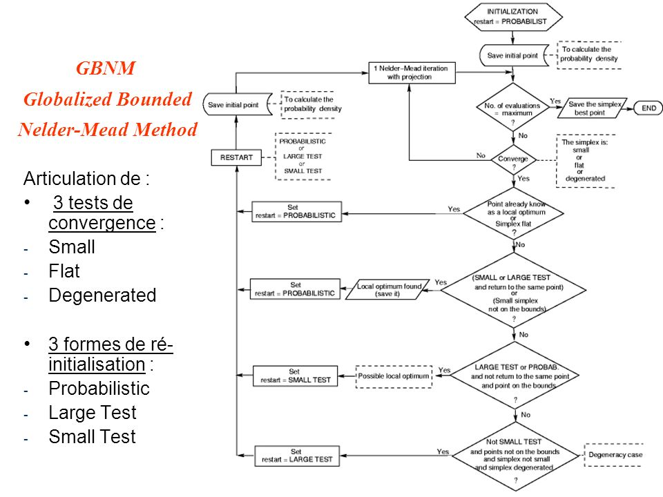 GBNM Globalized Bounded Nelder-Mead Method