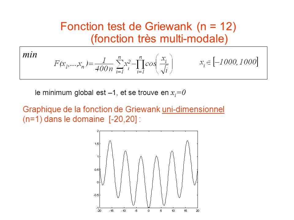 Fonction test de Griewank (n = 12) (fonction très multi-modale)