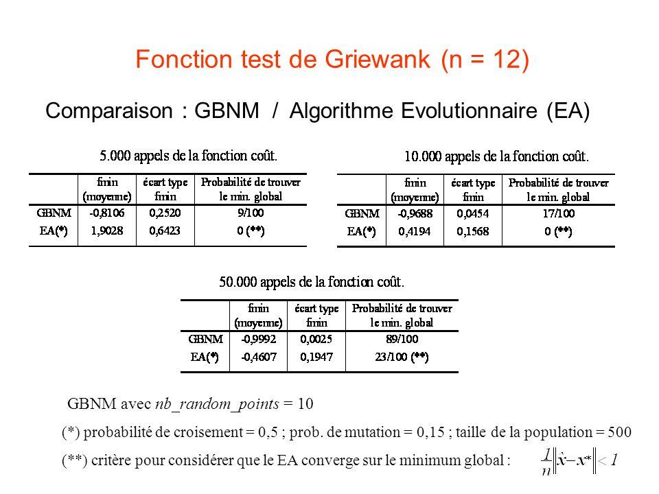 Fonction test de Griewank (n = 12)