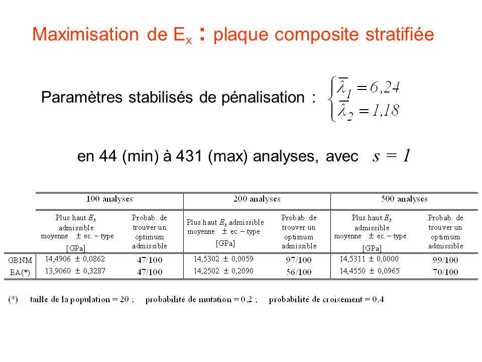 Maximisation de Ex : plaque composite stratifiée