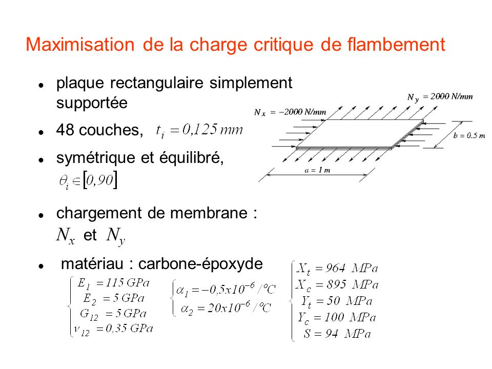 Maximisation de la charge critique de flambement
