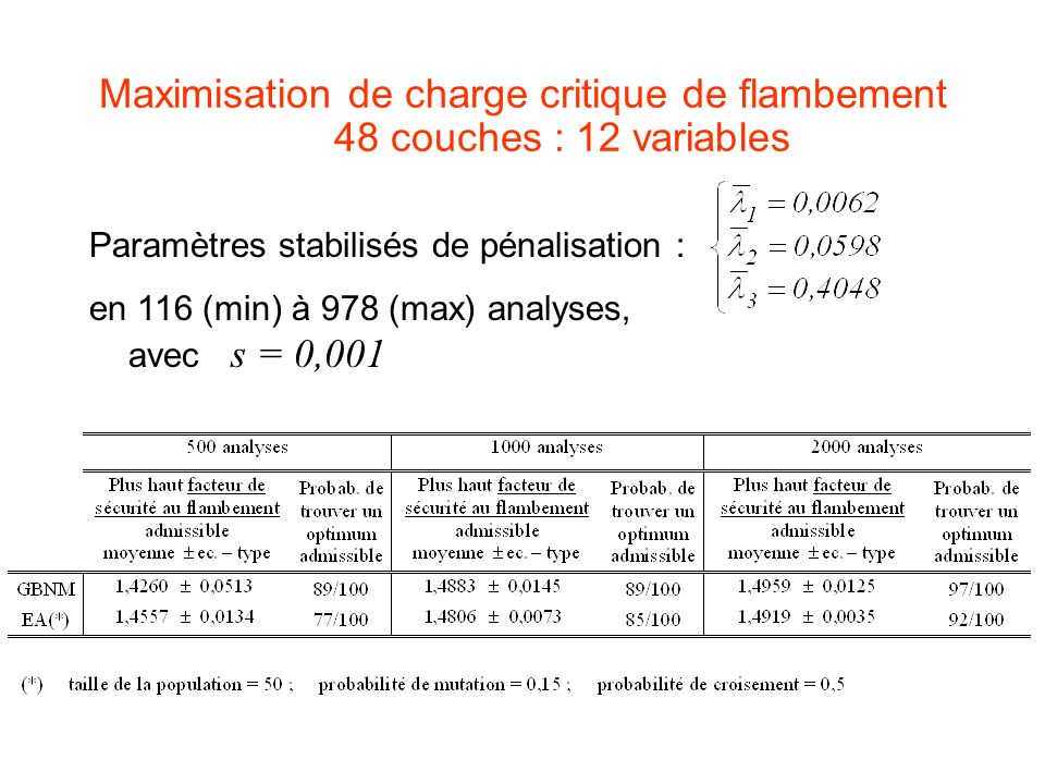 Maximisation de charge critique de flambement 48 couches : 12 variables
