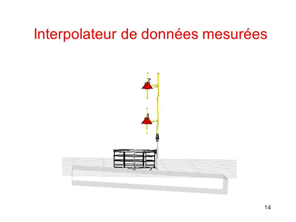 Interpolateur de données mesurées