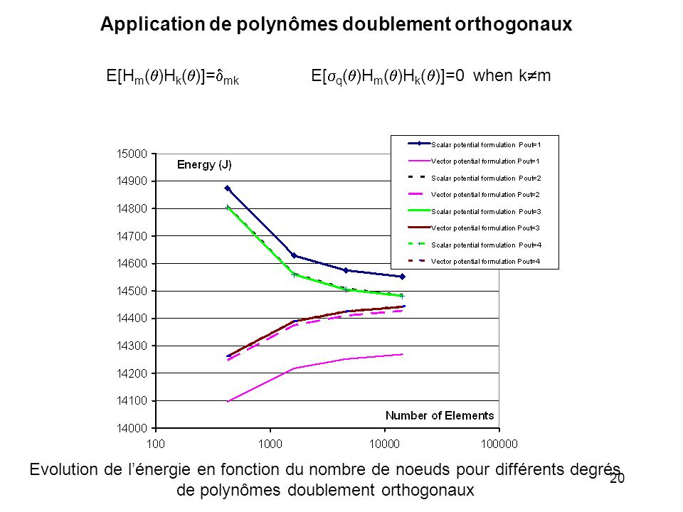 Application de polynômes doublement orthogonaux