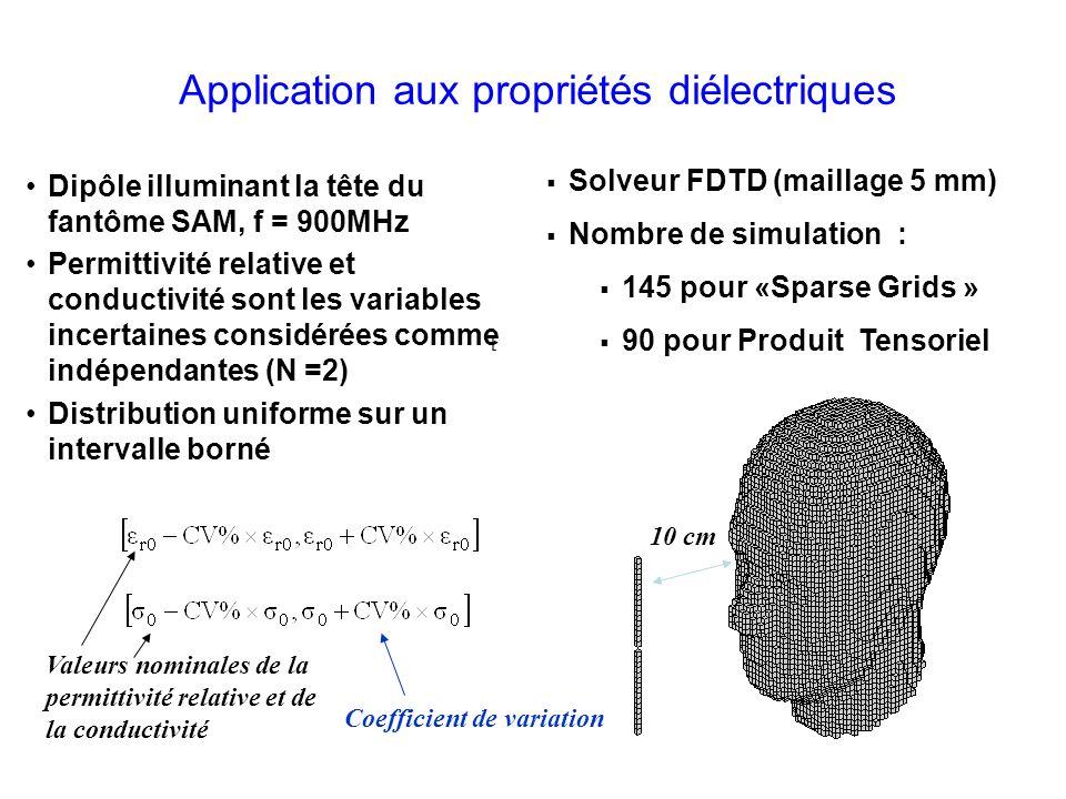 Application aux propriétés diélectriques