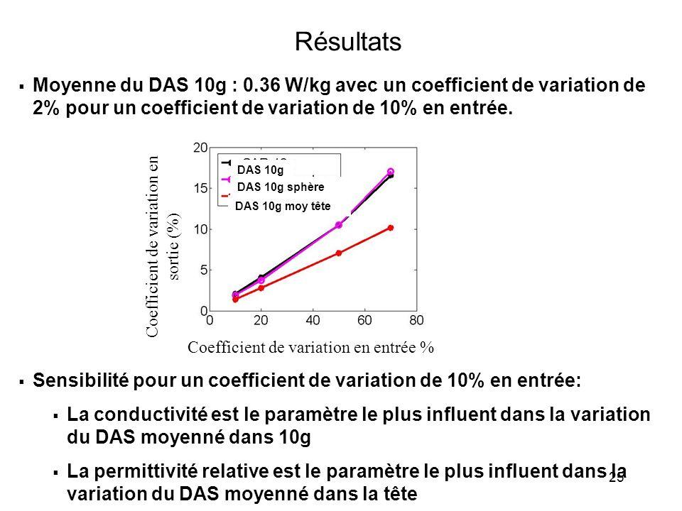 Résultats Moyenne du DAS 10g : 0.36 W/kg avec un coefficient de variation de 2% pour un coefficient de variation de 10% en entrée.