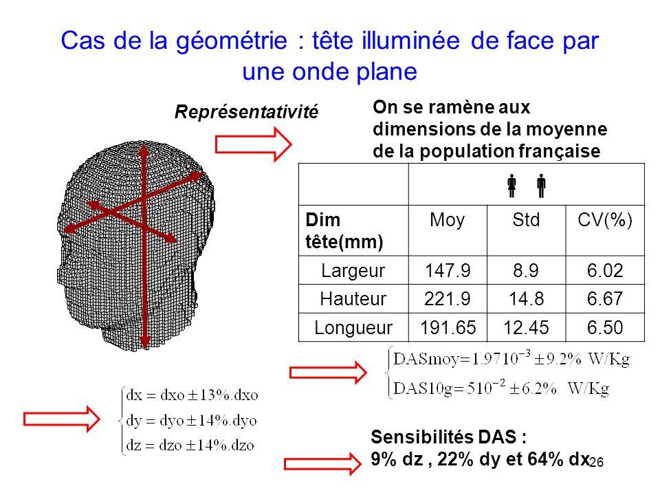 Cas de la géométrie : tête illuminée de face par une onde plane
