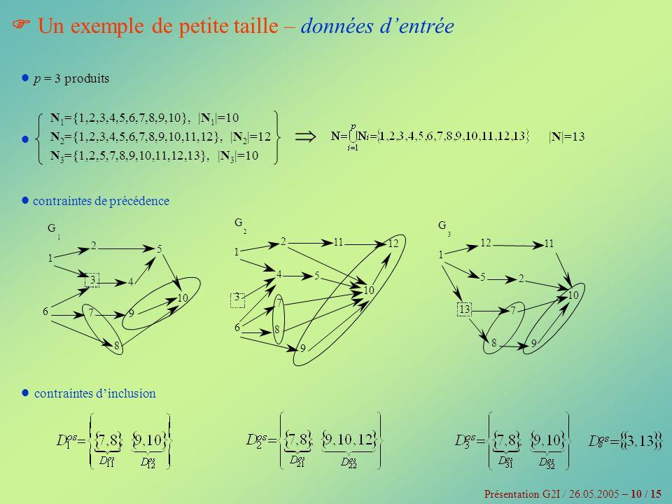  Un exemple de petite taille – données d'entrée