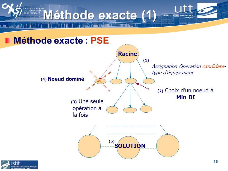 Méthode exacte (1) Méthode exacte : PSE Racine Min BI opération à