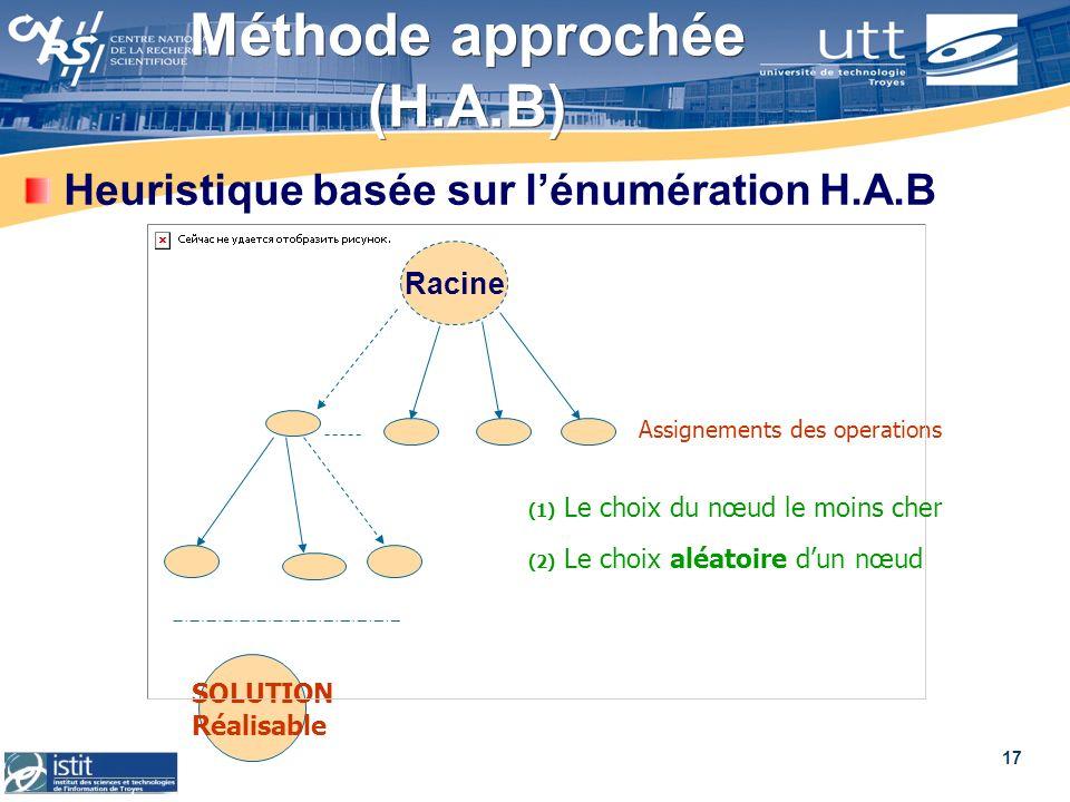 Méthode approchée (H.A.B)