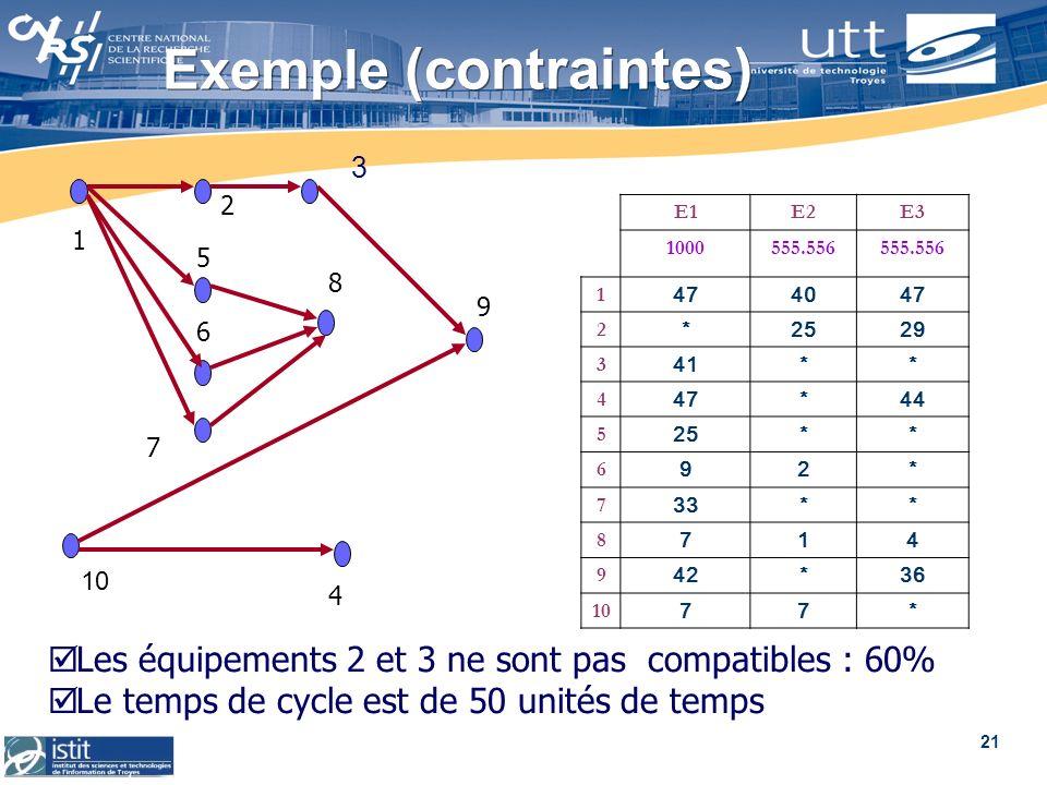 Exemple (contraintes)