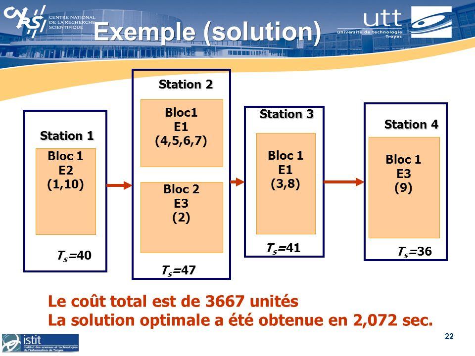 Exemple (solution) Le coût total est de 3667 unités