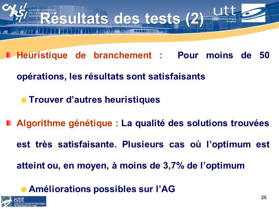 Résultats des tests (2) Heuristique de branchement : Pour moins de 50 opérations, les résultats sont satisfaisants.