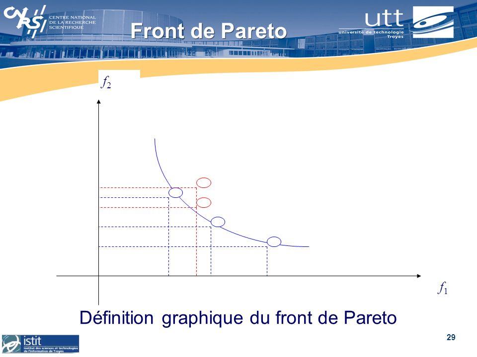 Définition graphique du front de Pareto