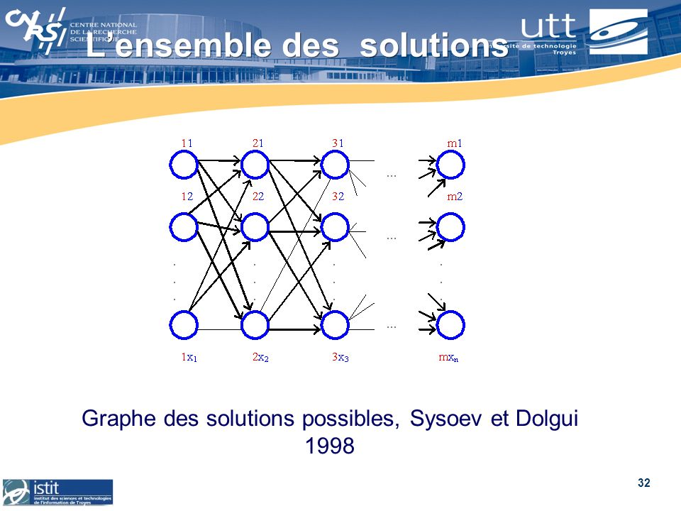 L'ensemble des solutions