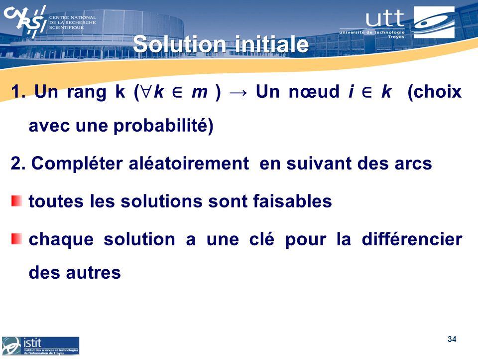 Solution initiale 1. Un rang k (k ∈ m ) → Un nœud i ∈ k (choix avec une probabilité) 2. Compléter aléatoirement en suivant des arcs.