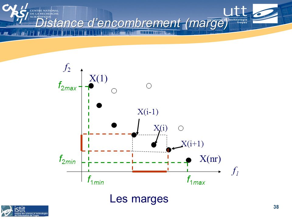 Distance d'encombrement (marge)