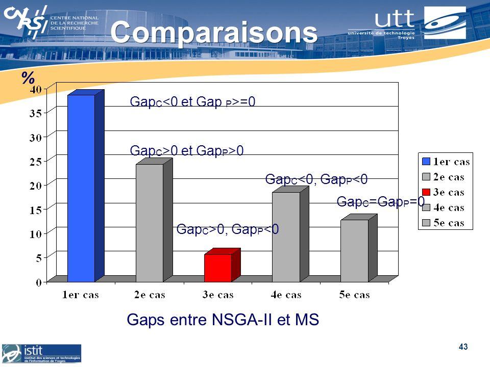 Gaps entre NSGA-II et MS