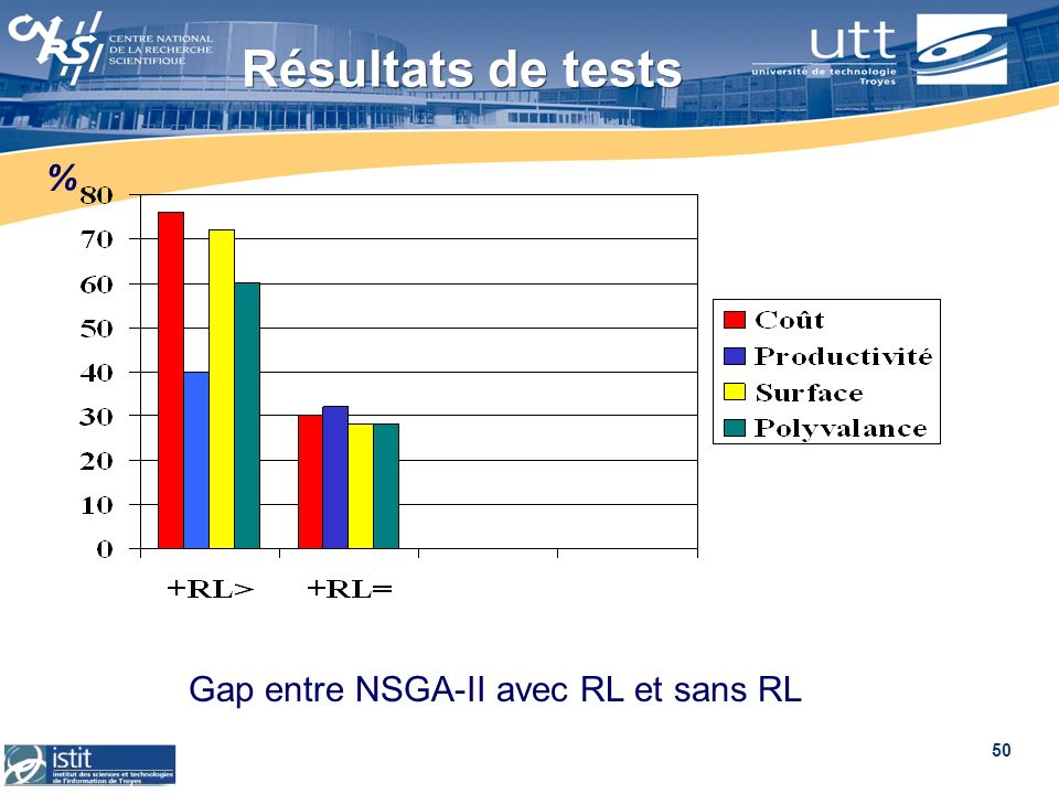 Gap entre NSGA-II avec RL et sans RL
