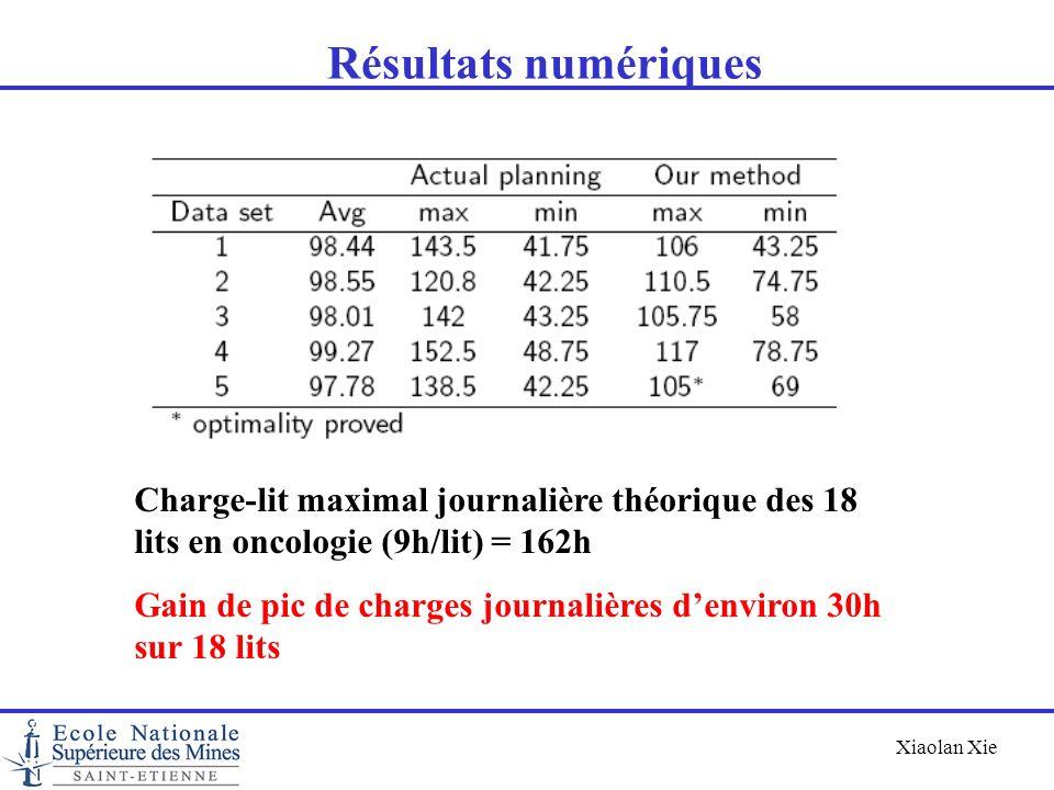 Résultats numériques Charge-lit maximal journalière théorique des 18 lits en oncologie (9h/lit) = 162h.