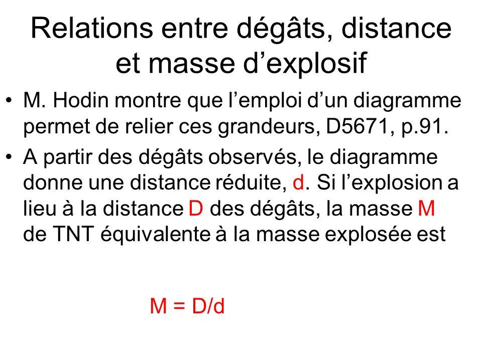 Relations entre dégâts, distance et masse d'explosif