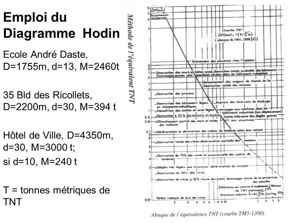Emploi du Diagramme Hodin