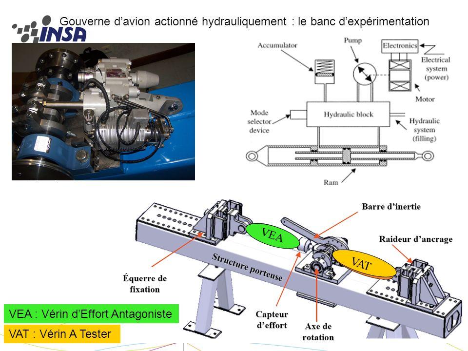 Gouverne d'avion actionné hydrauliquement : le banc d'expérimentation