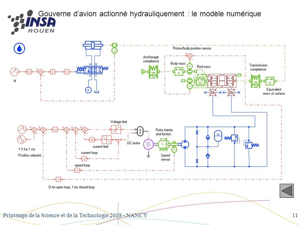 Gouverne d'avion actionné hydrauliquement : le modèle numérique