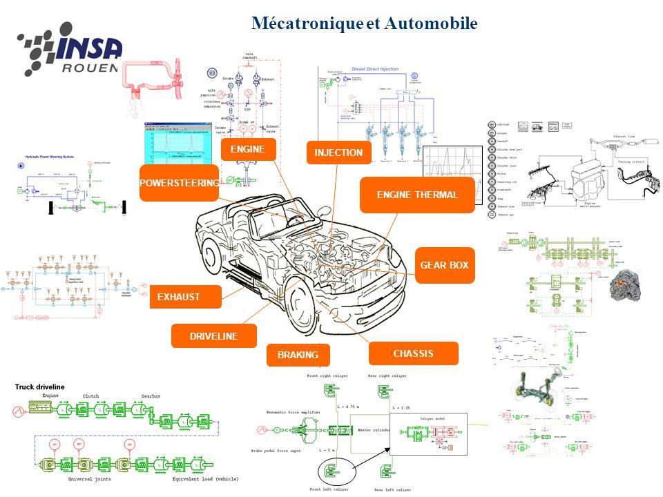 Mécatronique et Automobile