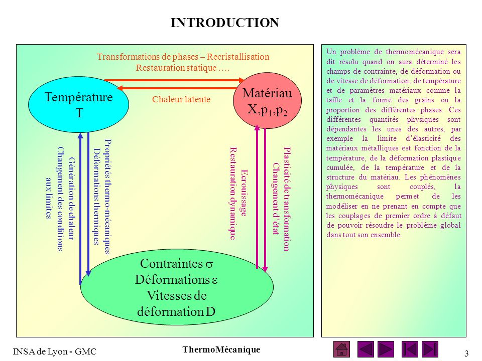 INTRODUCTION Matériau Température X,p1,p2 T Contraintes s