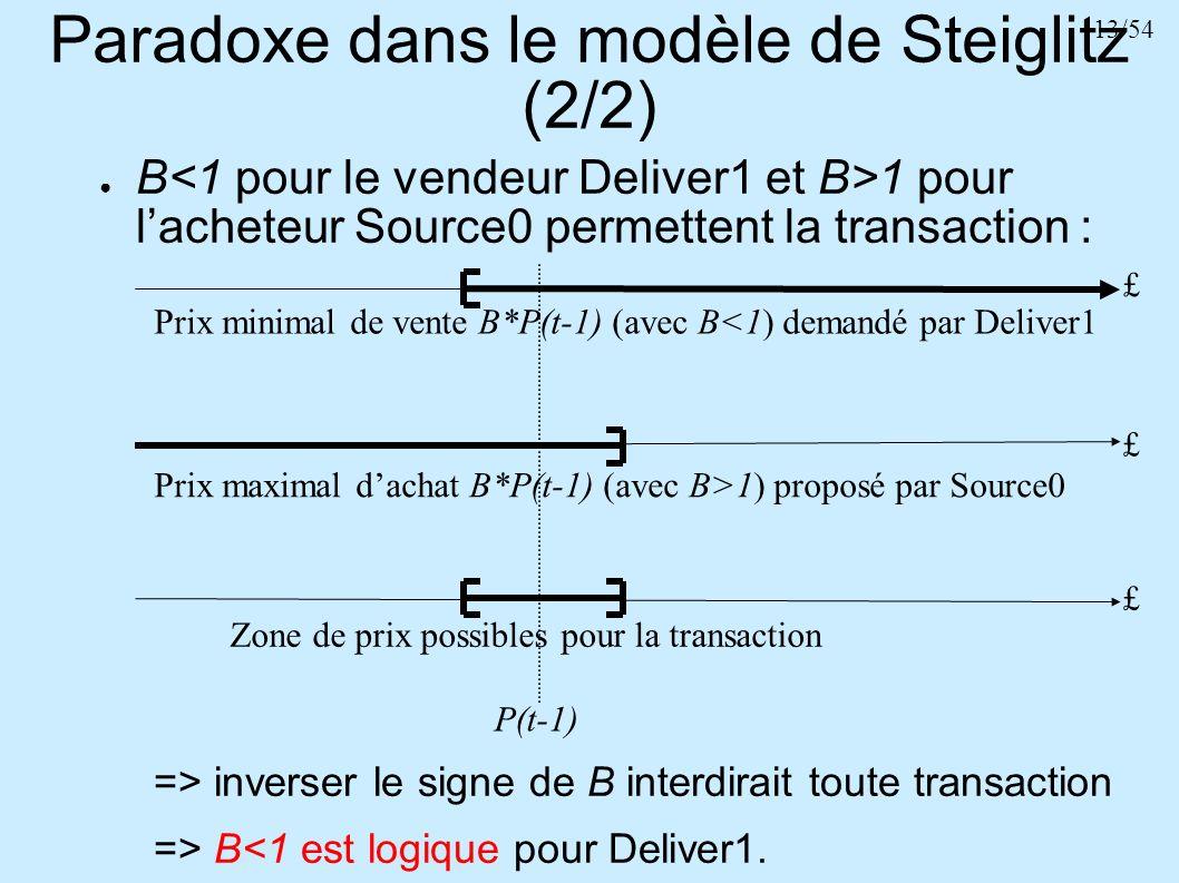 Paradoxe dans le modèle de Steiglitz (2/2)