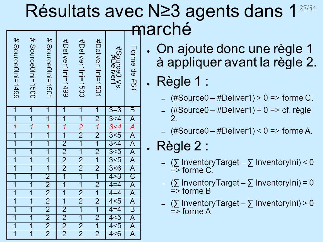 Résultats avec N≥3 agents dans 1 marché