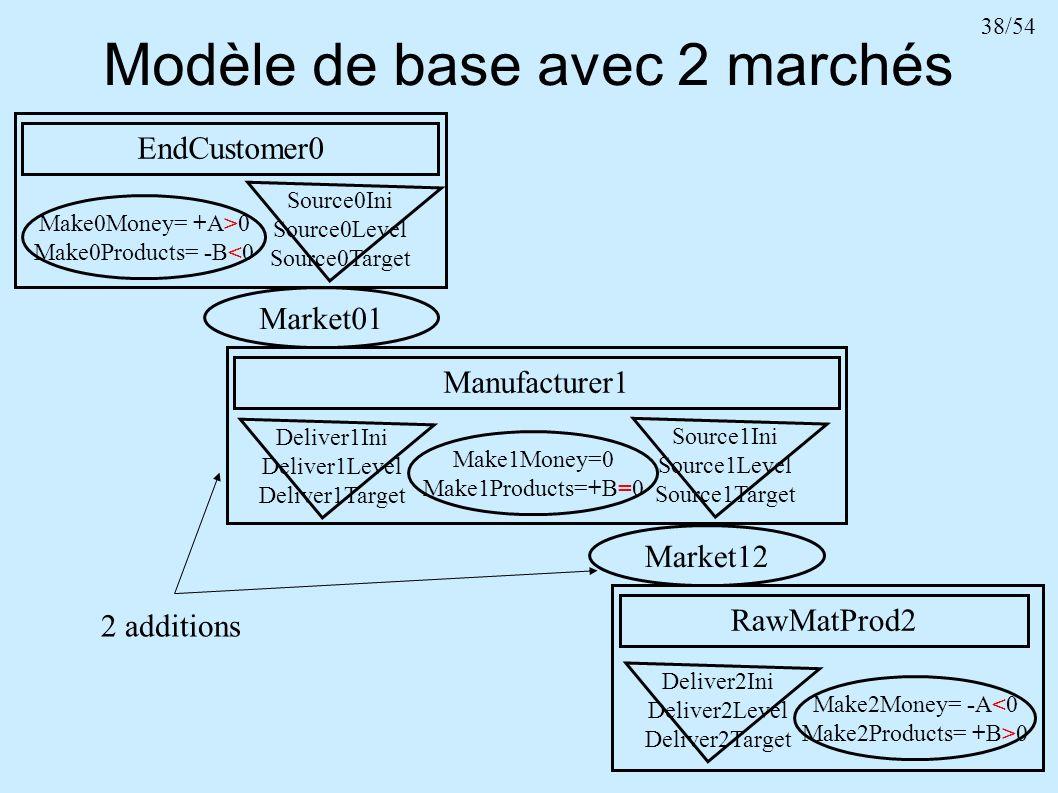 Modèle de base avec 2 marchés