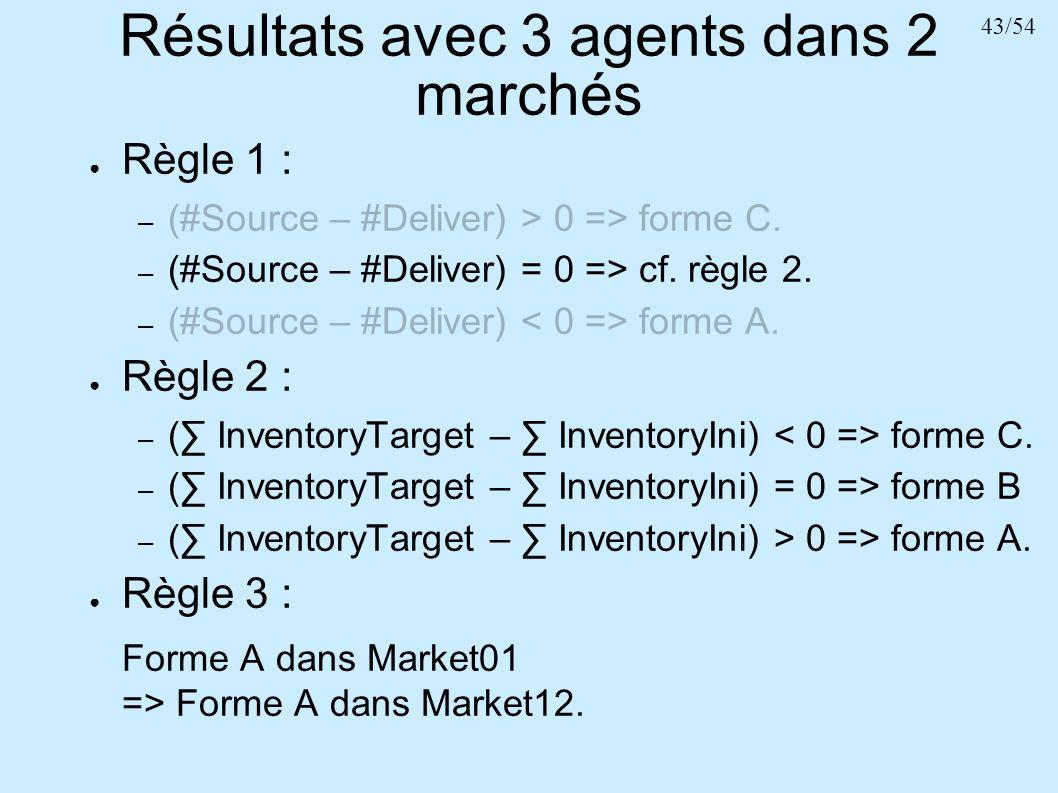Résultats avec 3 agents dans 2 marchés