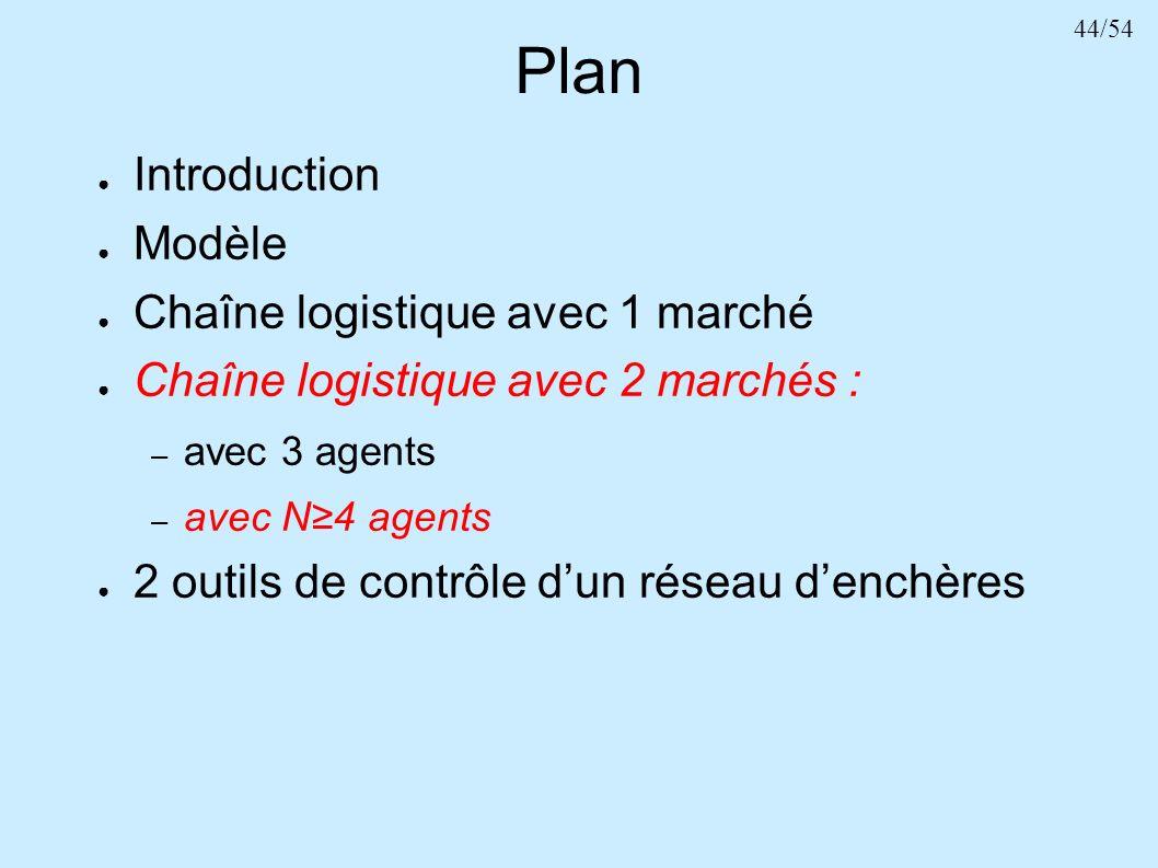 Plan Introduction Modèle Chaîne logistique avec 1 marché