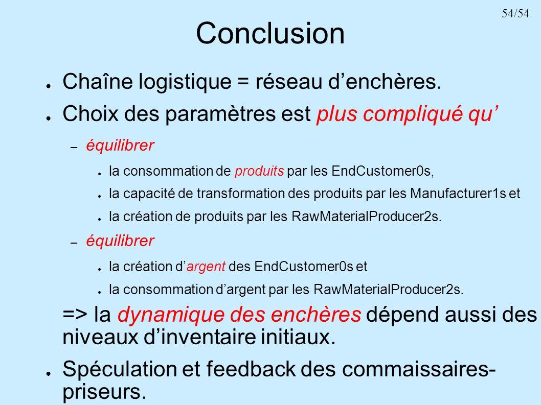 Conclusion Chaîne logistique = réseau d'enchères.