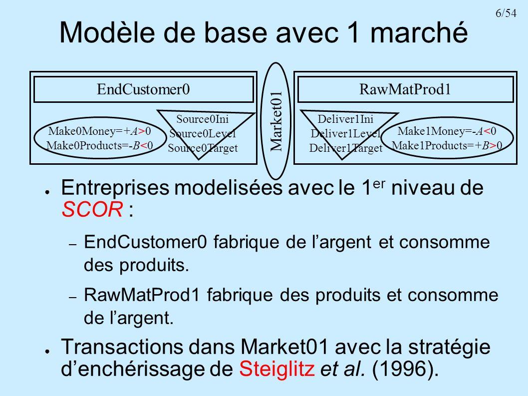 Modèle de base avec 1 marché