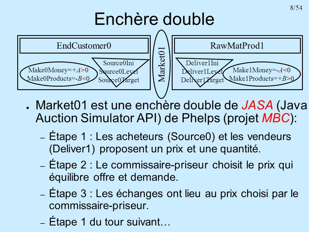 Enchère double EndCustomer0. RawMatProd1. Market01 est une enchère double de JASA (Java Auction Simulator API) de Phelps (projet MBC):