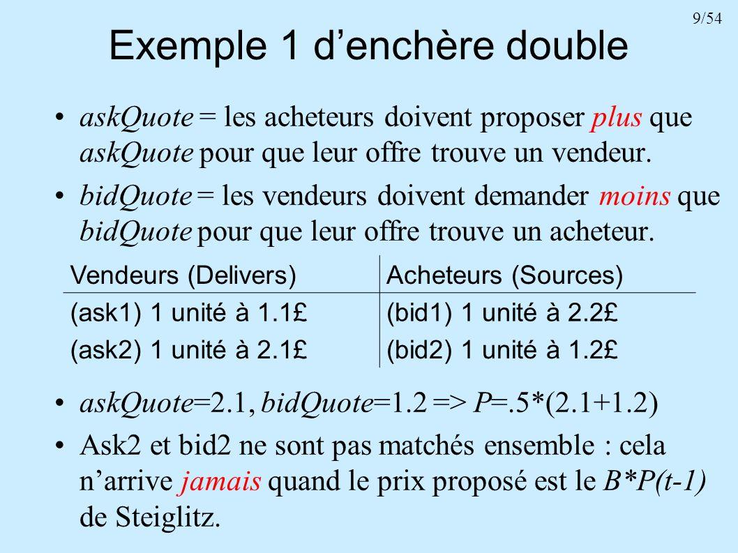 Exemple 1 d'enchère double
